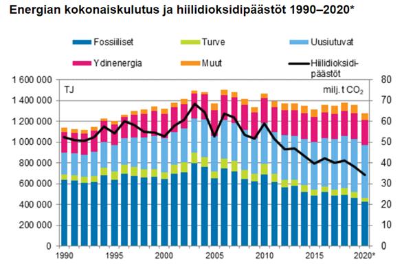 Kuvaaja energiankulutuksen ja hiilidioksidipäästöjen muutoksesta vuosilta 1990 - 2020.